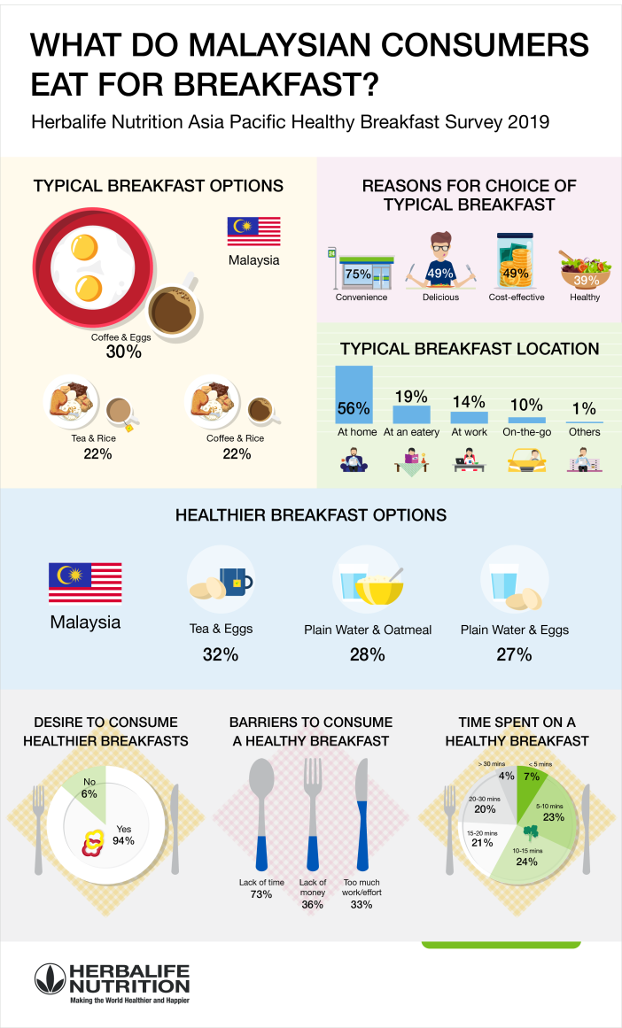 Infographic - Herbalife Nutrition Malaysia Healthy Breakfast Survey 2019[2][13]